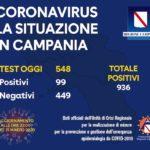 Coronavirus, bollettino Campania del 21 marzo: aggiornamento