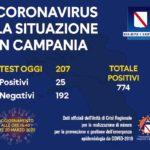 Coronavirus, bollettino Campania del 20 marzo