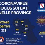 Coronavirus, bollettino Campania: i dati del 15 marzo